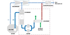 LNG Re-Gasification Systems