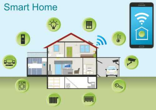 Smart Home Automation Service