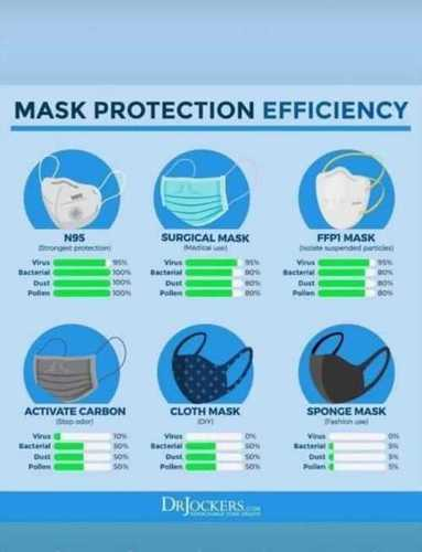 6 Layer N96 Face Mask