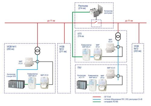 10 KV Powerline Data Transmission Solution