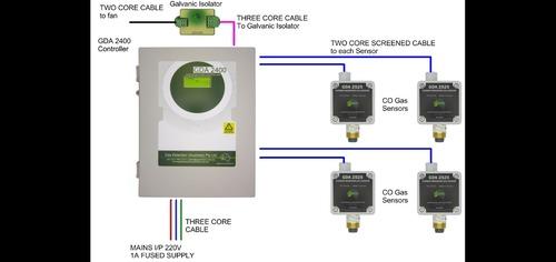 Car Park Gas Monitoring