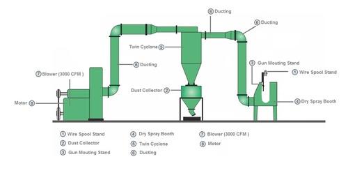 On Line Zinc Spray Systems Tube Mill