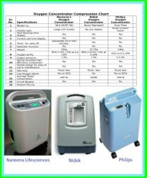 Airsep Newlife Elite and Everflo Oxygen Concentrator