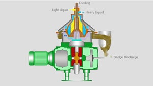 Oil Water Separation System