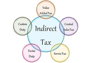 Indirect Tax Planning Services