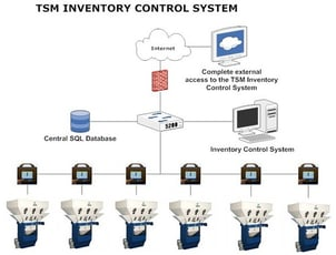 Automatic Inventory Control System