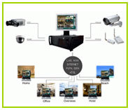 CCTV Surveillance Systems in  Tri Nagar