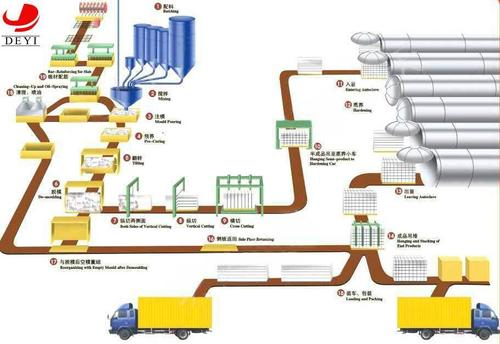 Automatic Flip Aerated Concrete Production Line