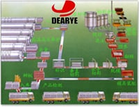 Aerated Concrete (AAC) Production Section And Corollary Equipment