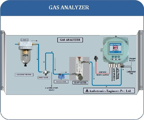 Gas Analyzer With Sampling System