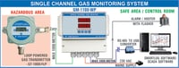 Single Channel Gas Monitoring System