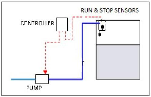 Online Pump Controller