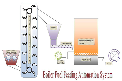 Fuel Feeding System