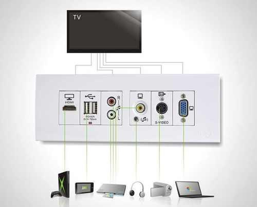 Wall Plate Dor Vga And Hdmi And Audio Modular