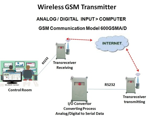 Wireless Transreceiver (Analog And Digital Input / Output)