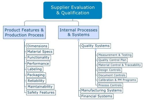 Provide Vendor Audit Services