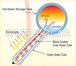 WORKING PROCESS OF SOLAR WATER HEATER