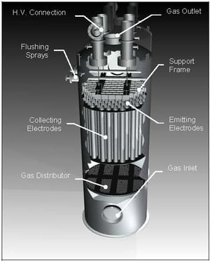 Conventional Gas Cleaning Systems