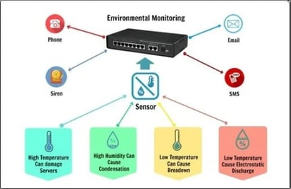 Environmental Monitoring Of Server Room And Datacenter