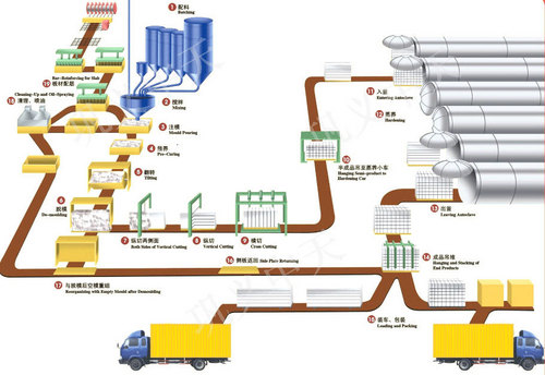 AAC Plant