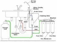 Water Filter Components
