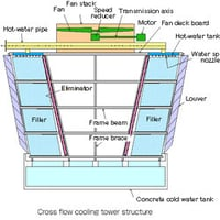 Cross Flow Cooling Tower