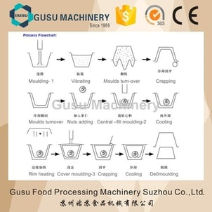 One Shot Center Filling Chocolate Moulding Machine