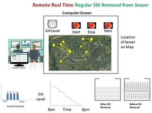 Iiot Remote Real Time Regular Silt Removal From Sewer