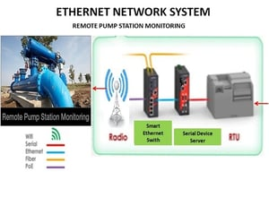 Industrial Remote Pump Station Monitoring System