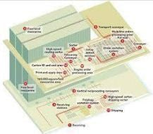 Storage Systems Analysis and Design Service