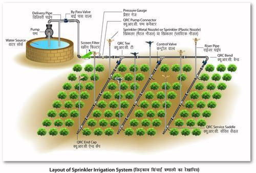 Sprinkler Irrigation System And Fittings