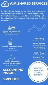 Affordable Cloud Accounting Services