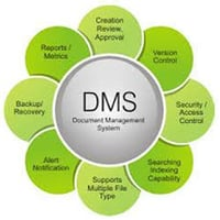 Latest Document Management Services