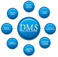 Document Management And Workflow Service Provider