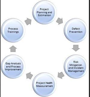 Quality Consulting And Test Center Of Excellence Services