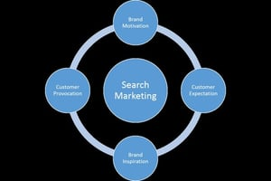 Market Research and Consultants