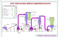 Two Stage Spice Grinding Plant
