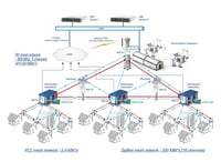 Smart Grid Solution For Distribution Networks And Communities