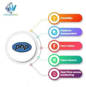 PHP Website Development For Software Solution