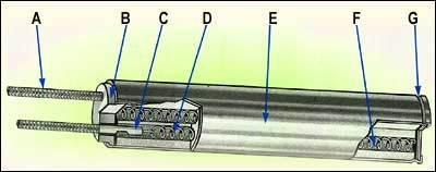 Low Watt Density Cartridge Heaters