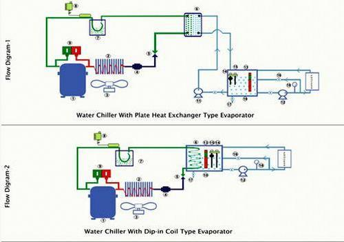 Process Cooling System/Industrial Process Cooling System