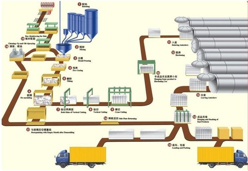 Aac Making Plant