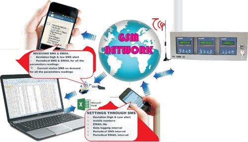 Remote Water Plant Monitoring Systems