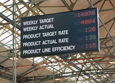 Production Display Led Boards