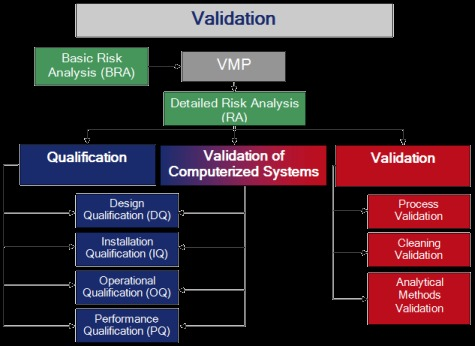 Pharmaceutical Engineering Qualification And Validation Service
