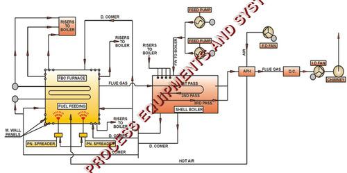 Raj Boilers Heaters