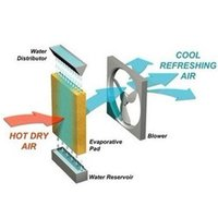 Air Conduction System