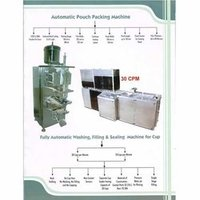 Pouch and Cup Filling Machine