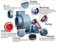 Air Ventilation Centrifugal Blower