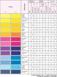 Reactive Cold Brand Dyes